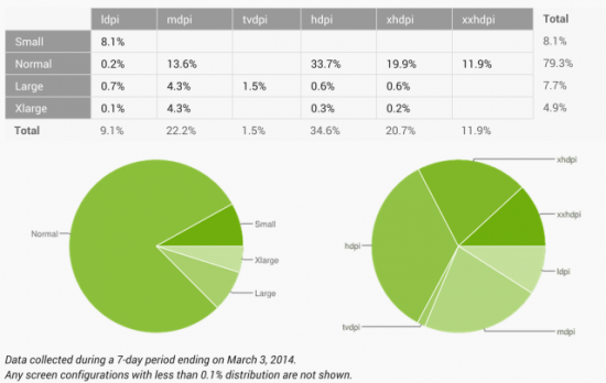 Android Screen Size Distribution Feb 2014