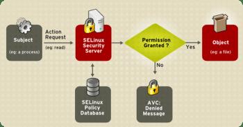 nexusae0_SELinux_Decision_Process