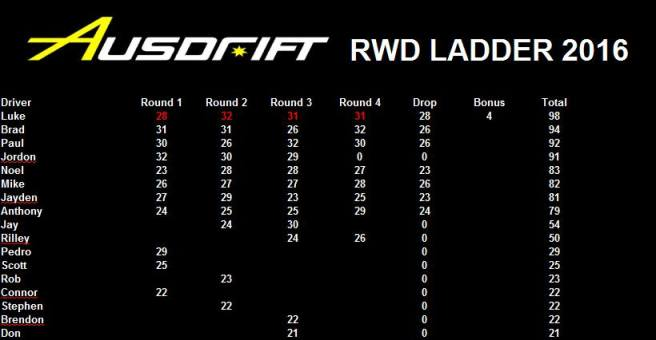 Ausdrift 2016 RWD final placings, Image: Soorian Ang