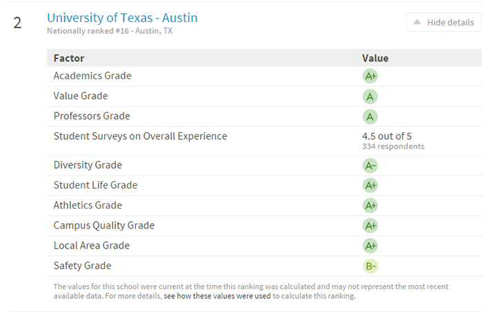 university of texas UT Austin Texas ATX Niche.com study survey results best colleges ranking rating 2016 satistics us department of education