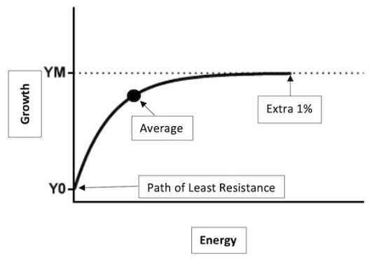 Exponential Plateau: The difference between the POLR (path of least resistance), average, and extraordinary.