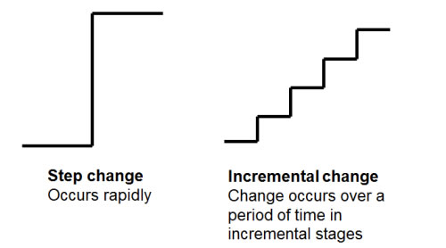 Step Change vs. Incremental change.
