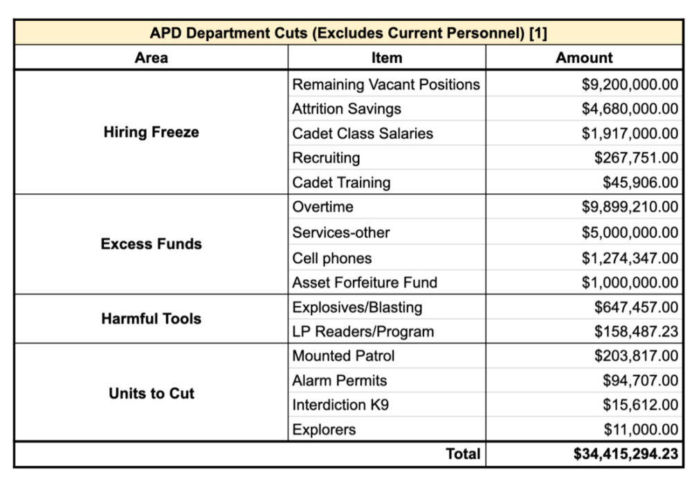 APD Department Cuts Listed