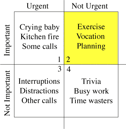 "The four-quadrant ""Eisenhower Decision Matrix"" for importance and urgency."