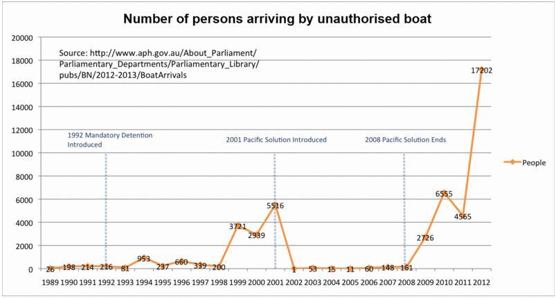 Boat Illegals Record