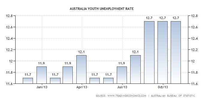 Australian Youth Unemployment