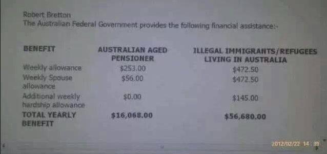 Illegals on Welfare Pension