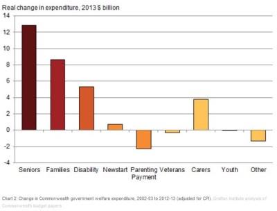 Australian Welfare Spending