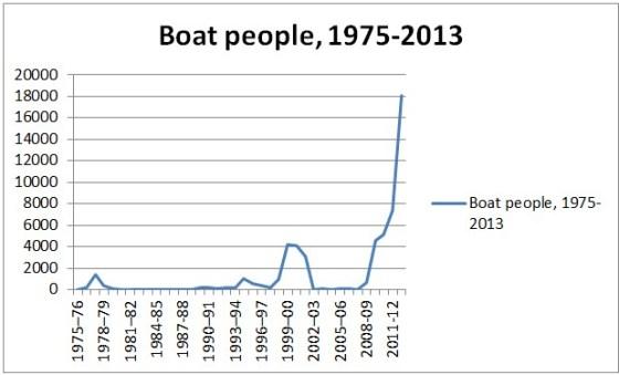 Boat People Australian Statistics
