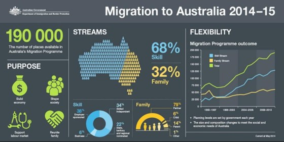 Immigration driving up costs
