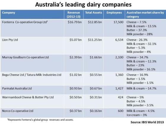 Australian Dairy Producer Revenues