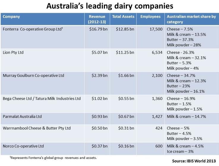Australian Dairy Producer Revenues