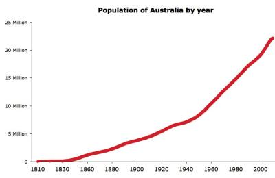 Australian Population Growth