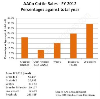 Cattle sales % 2012_edited-1