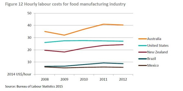 F12 hourly labour costs food manufacturing_edited-1