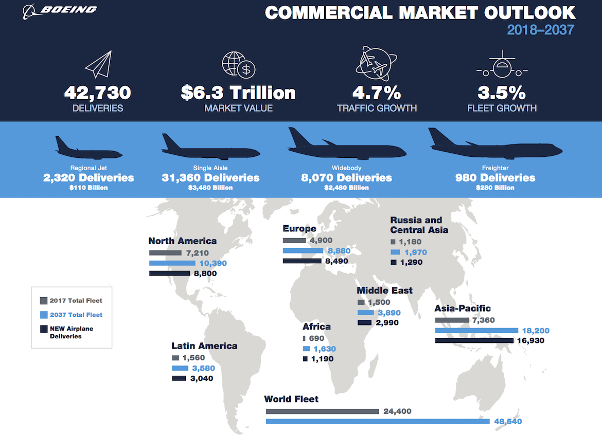 A summary of the Boeing Current Market Outlook for 2018-2037. (Boeing)