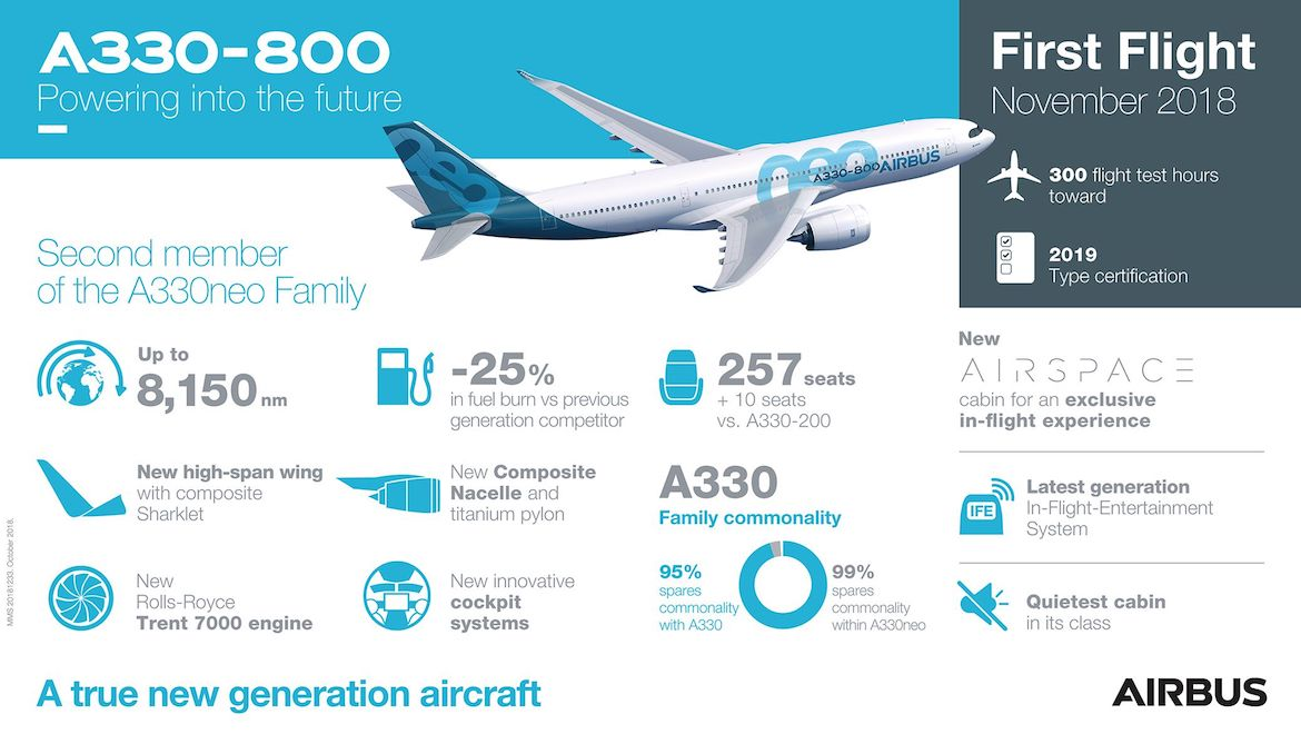 An infographic on the Airbus A330-800. (Airbus)