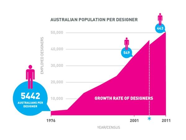 Architecture And Design Article Australian Designers