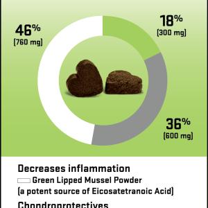 Glyde dosage graph