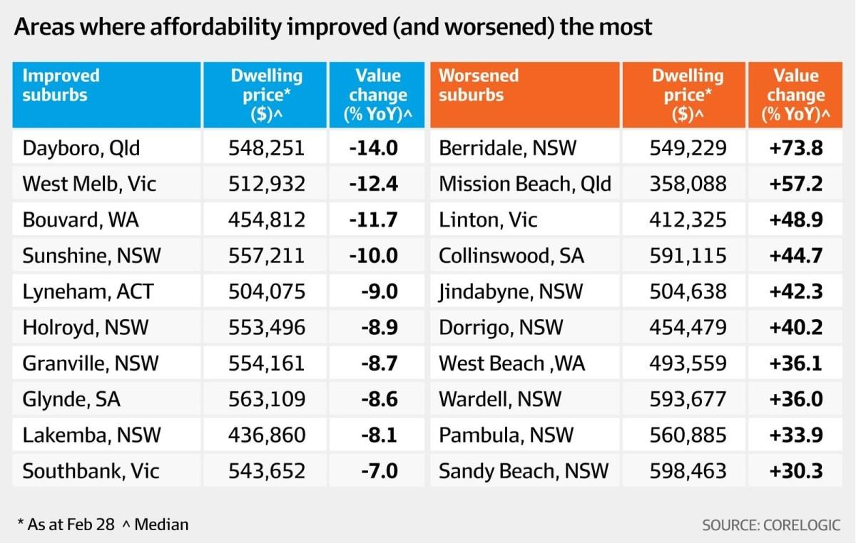 终于可以松口气!澳洲这些低价郊区的住房承受力大有改观