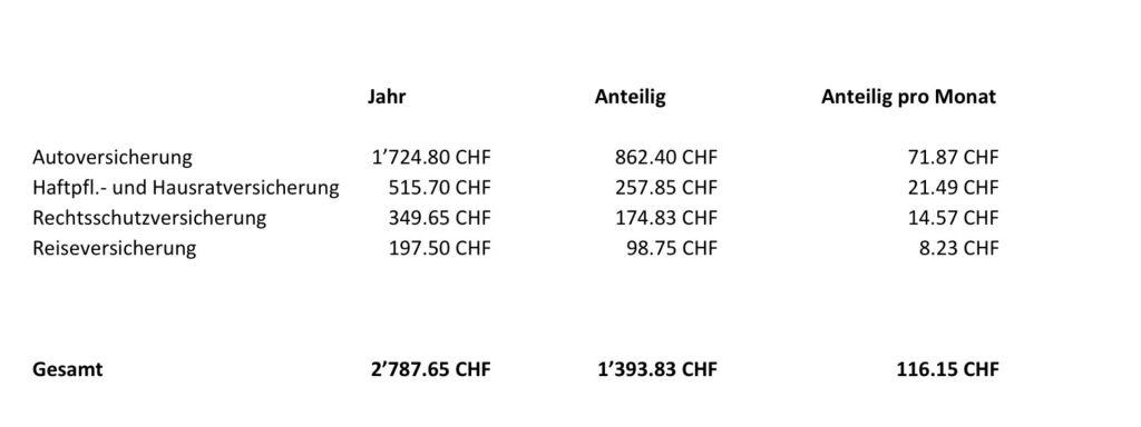 Schweiz – Lebenshaltungskosten, Mieten