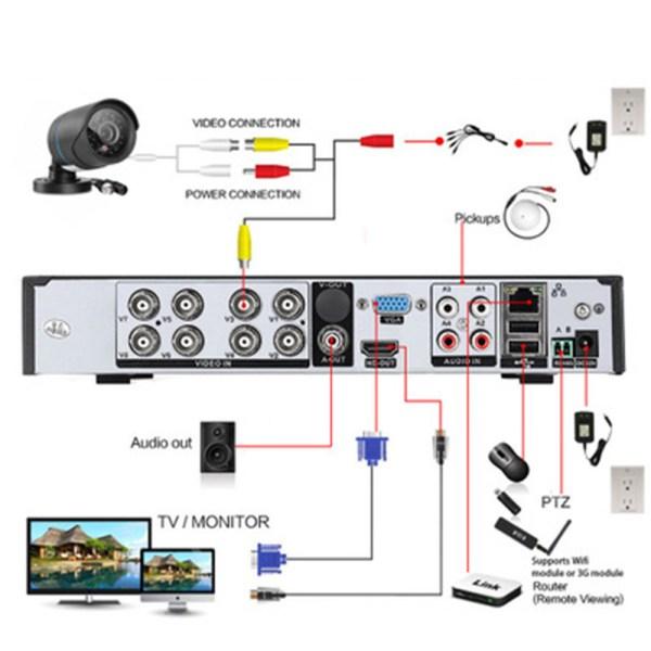 4CH 1080P AHD DVR Surveillance CCTV System 720P IP Camera P2P H.264 HDMI IR Night Vision DVR System 2