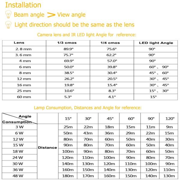 IR Illuminator 850nm 24-LED IR Infrared Light with Power Adapter for CCTV Camera (90 Degree) 7