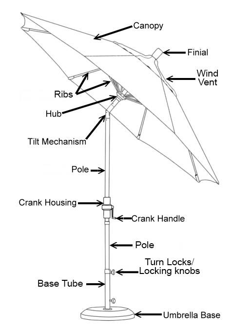 Patio Umbrella Ing Guide Authenteak