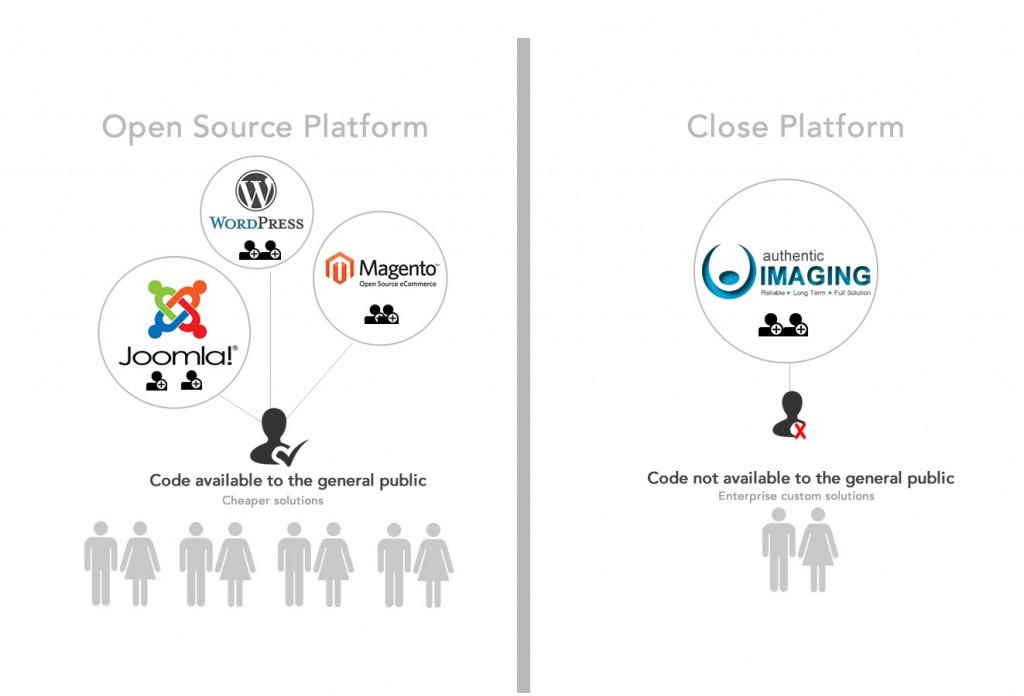Open-source-Platforms