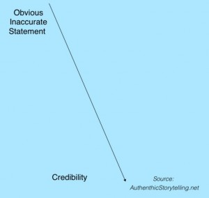 Accurate stories: Credibility plunges with inaccurate stories.