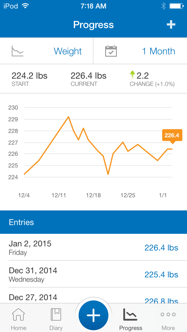 Tracking weight with the my fitness pal