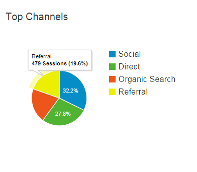 august 2015 traffic referrals to site