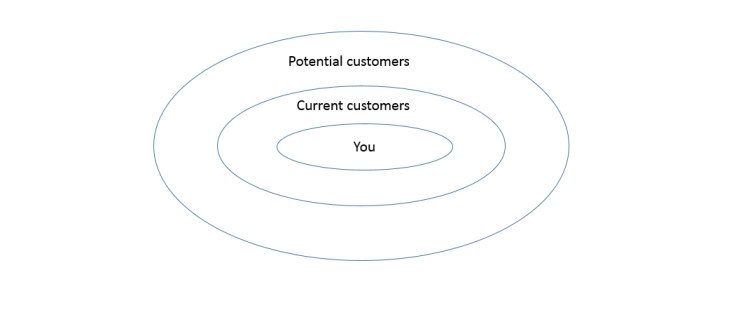 How to use content marketing to retain current customers