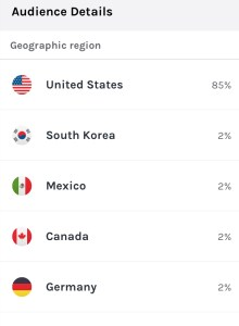 Podcast listenership by country