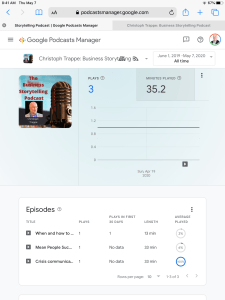 Google Podcast Manager - Metrics dashboard