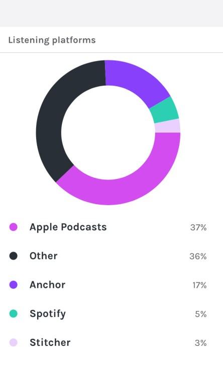 Podcasts on Pandora via Anchor