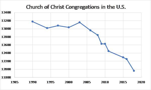CoC_Congregations
