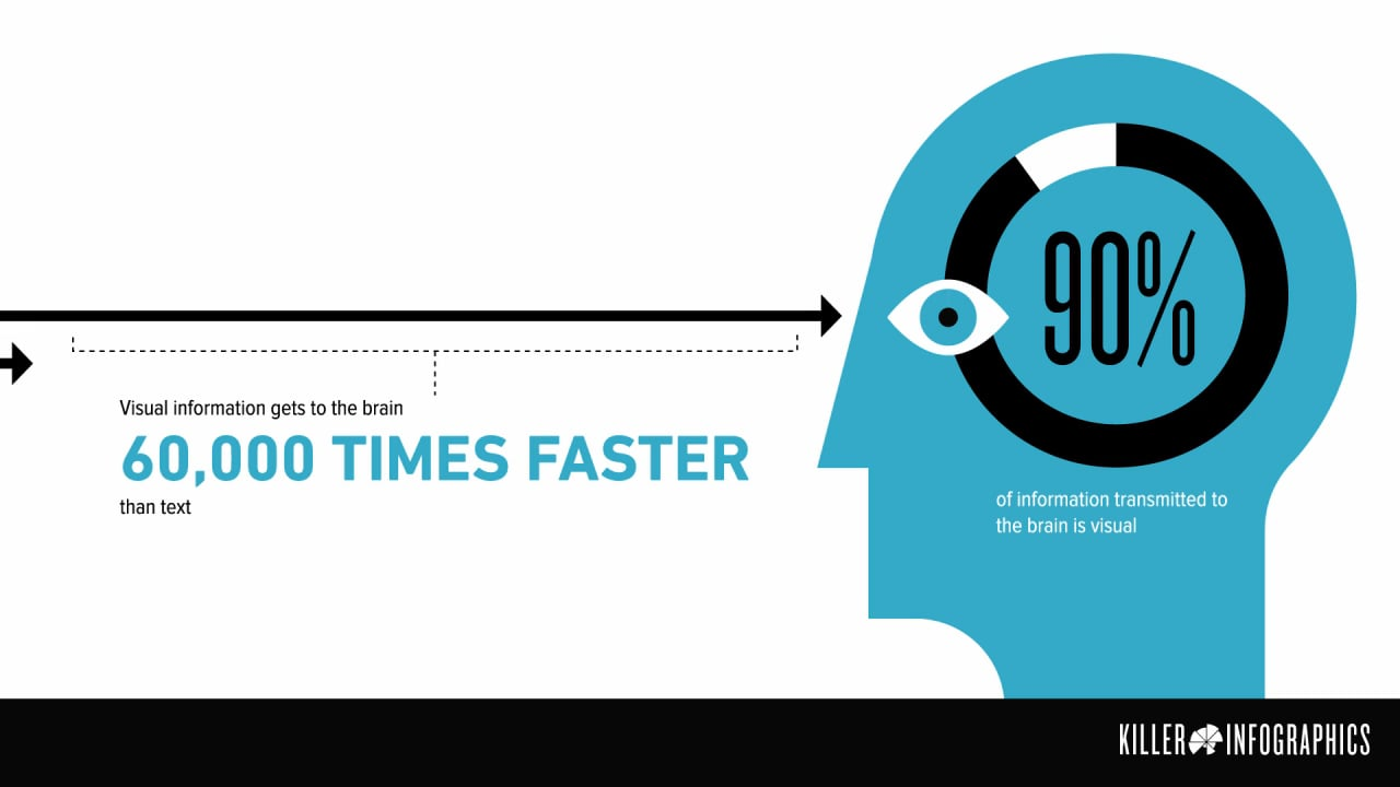 Scientific writing - Infographics