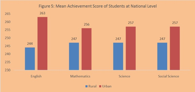 Rural vs Urban school performance, India