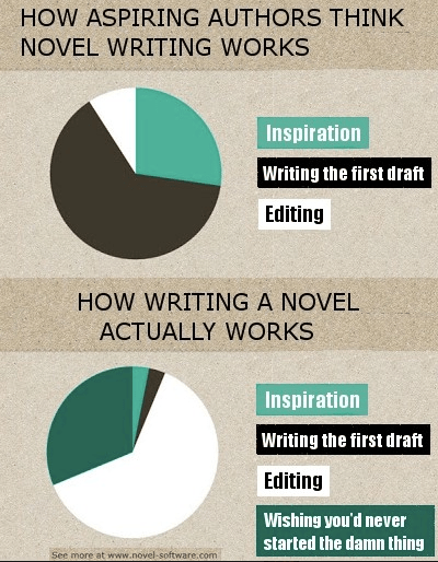 Editor, editors, writing, publishing