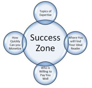 simple graphic showing elements of author success