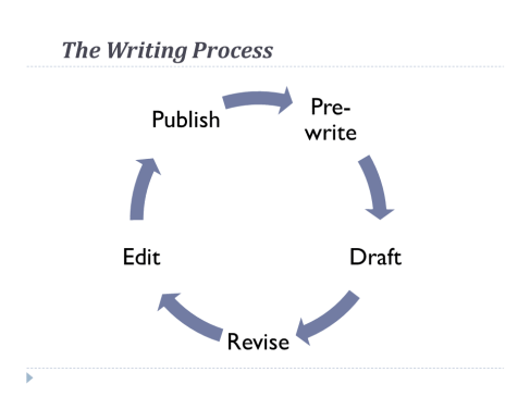 writing process tidy graphic