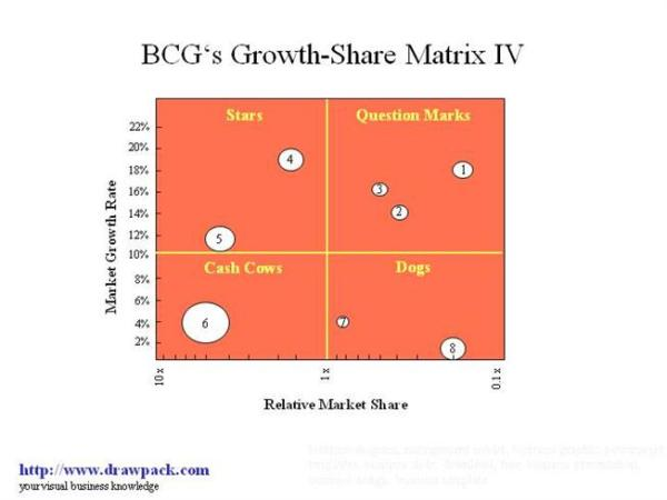 BCG's Growth-Share Matrix IV |authorSTREAM