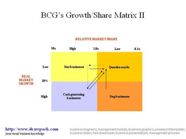 BCG Growth-Share II Matrix Diagram |authorSTREAM
