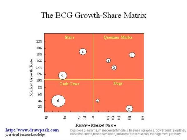 BCG Growth-Share Matrix Business Diagram |authorSTREAM