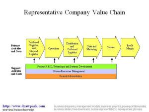 Value Chain Diagram |authorSTREAM