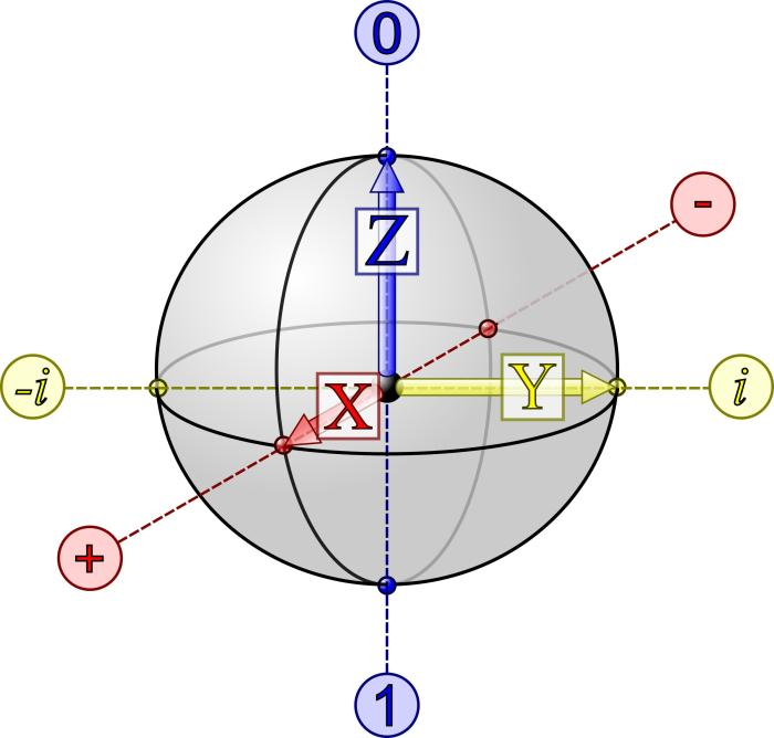 bloch sphere qubit