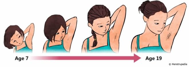 puberty-armpit