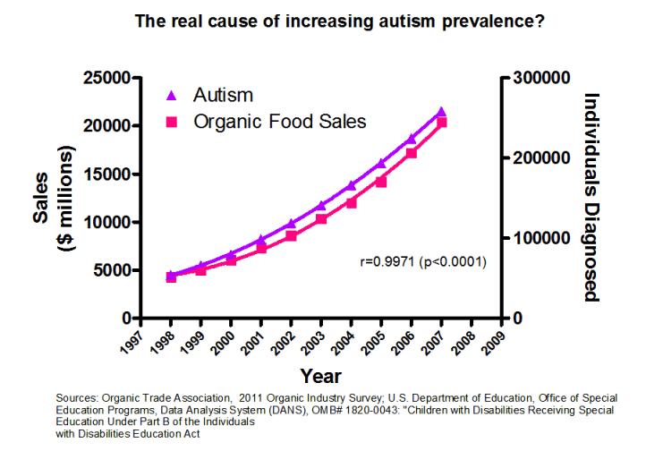 autismo y comida organica