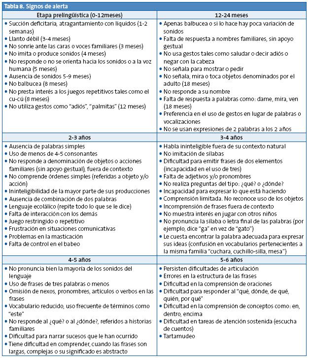 FERNANDEZ MARTIN, F.. Escuchemos el lenguaje del niño: normalidad versus signos de alerta. Rev Pediatr Aten Primaria [online]. 2013, vol.15, suppl.23, pp. 117-126. ISSN 1139-7632.